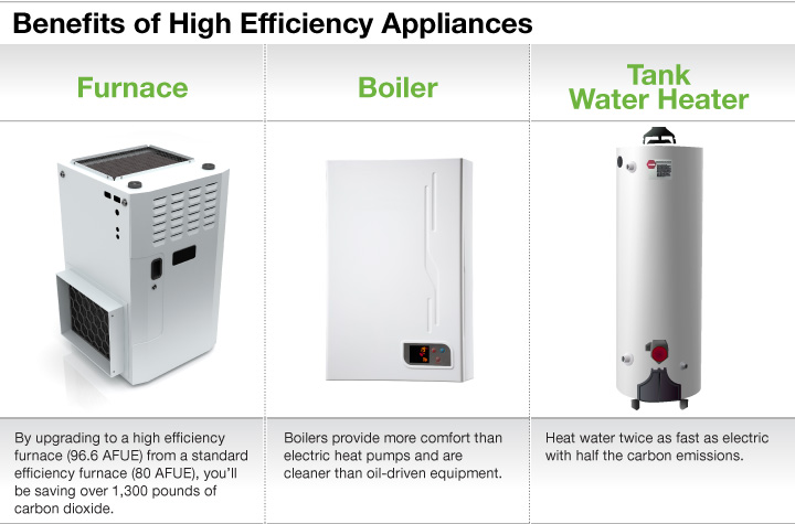 Benefits of High Efficiency Appliances